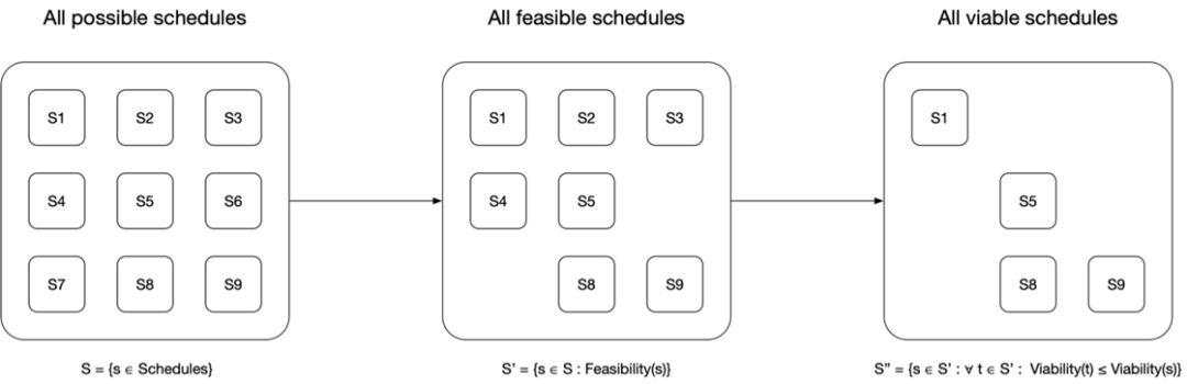 深度解析Kubernetes核心原理之Scheduler_Kubernetes中文社区