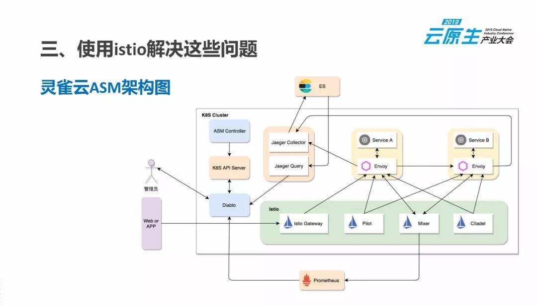 在生产中使用Istio,我们学到了什么?_Kubernetes中文社区