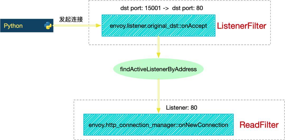 解析envoy处理http请求(上):filter架构_Kubernetes中文社区