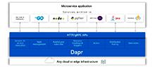 微软开源为微服务应用所设计的Dapr项目_Kubernetes中文社区