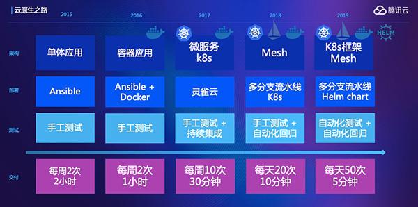 灵雀云出席腾讯Techo开发者大会,揭秘灵雀云开源实践_Kubernetes中文社区