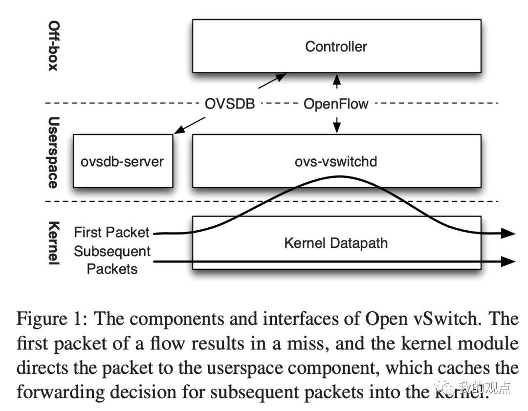 OVS 设计与实现阅读笔记,五年前的这篇论文里这些问题已经明了_Kubernetes中文社区