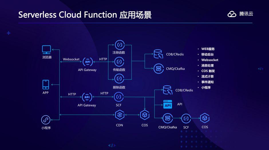 一讲了解Serverless,以腾讯地图、微信小程序为例_Kubernetes中文社区