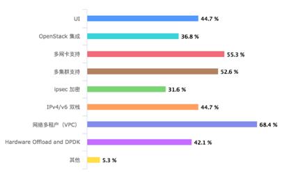 容器网络方案调研:都是网络插件,Kube-OVN凭啥脱颖而出?_Kubernetes中文社区