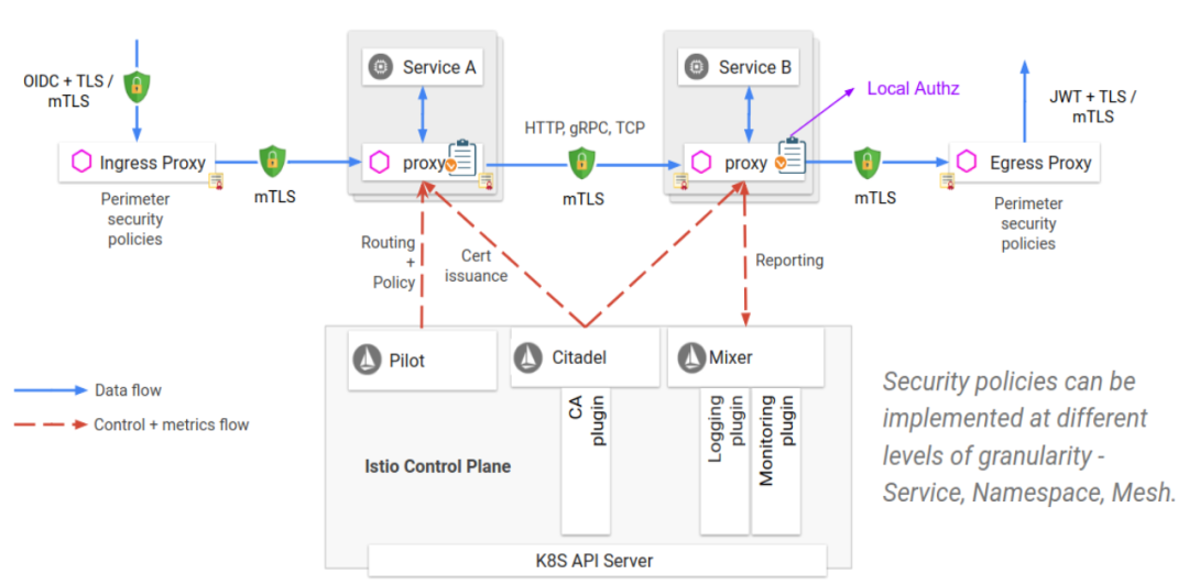 【从小白到专家】 Istio技术实践专题(一):Service Mesh/ Istio 基本概念和架构基础_Kubernetes中文社区