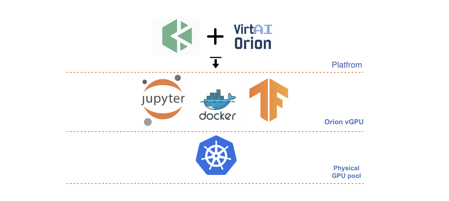 KubeSphere 安装 Orion vGPU 使用 TensorFlow,基于 Kubernetes 运行深度学习训练_Kubernetes中文社区