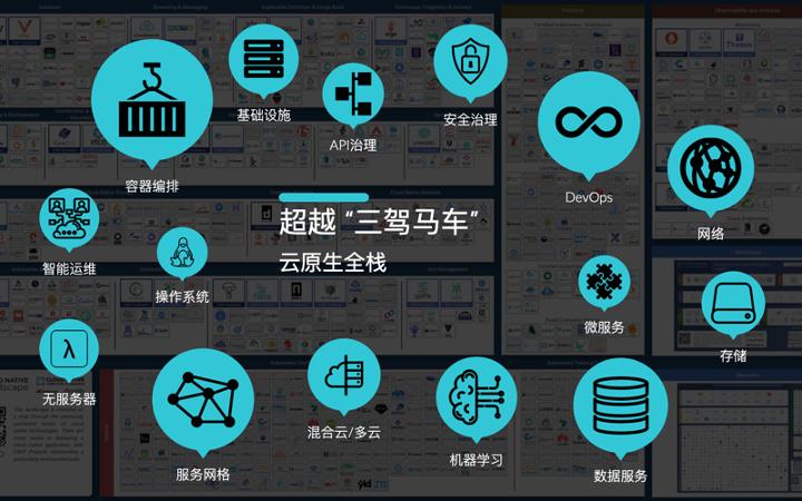 灵雀云陈恺:2020 云原生走向何处?|CNBPS2020演讲实录_Kubernetes中文社区